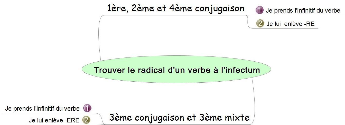 5e S Exercer Aux Bases De La Conjugaison Latine